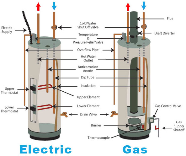 Water Heater Special In Delaware Pennsylvania And Maryland
